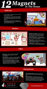 infographic neodymium magnets in the home