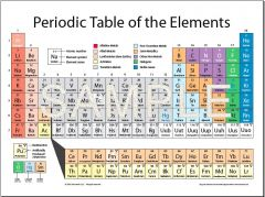 Periodic Table of the Elements Poster 18x24 - (5) Pack