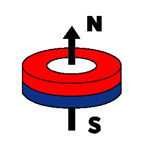 ring-axial