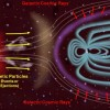 Can Magnets Protect Against Cosmic Radiation?