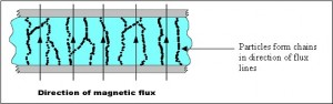 magnetorheological fluid liquid body armor on state magnetic flux